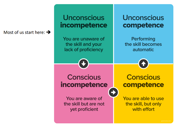 Four Stages Competency